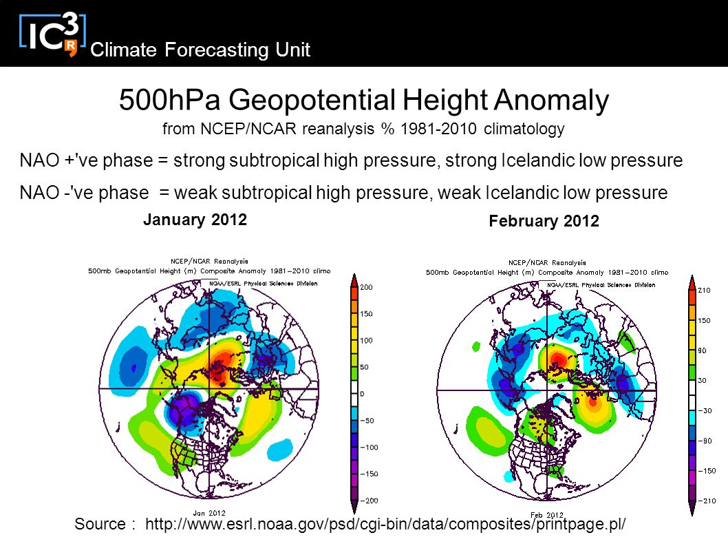 Climate Forecasting Unit January 2012 February hPa Geopotential Height Anomaly from NCEP/NCAR reanalysis % climatology Source :   NAO + ve phase = strong subtropical high pressure, strong Icelandic low pressure NAO - ve phase = weak subtropical high pressure, weak Icelandic low pressure