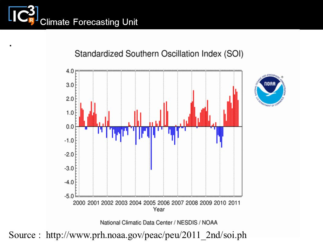 Climate Forecasting Unit Source :
