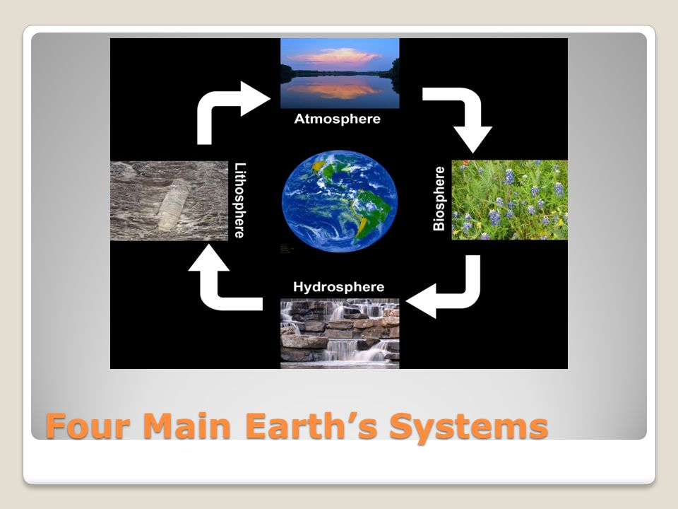 Four Main Earth's Systems