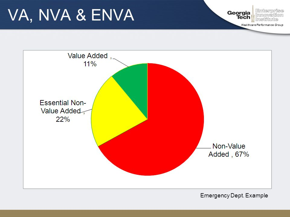 Healthcare Performance Group VA, NVA & ENVA Emergency Dept. Example