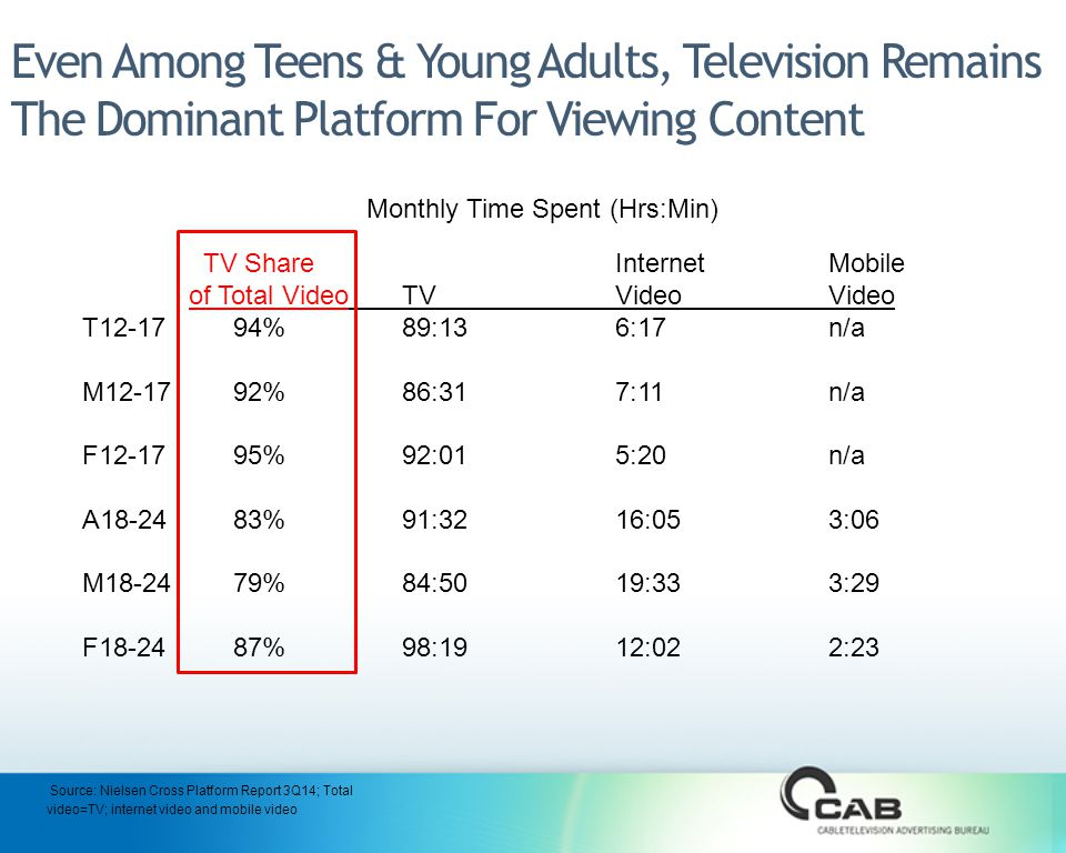 Even Among Teens & Young Adults, Television Remains The Dominant Platform For Viewing Content TV Share InternetMobile of Total VideoTVVideoVideo T %89:136:17n/a M %86:317:11n/a F %92:015:20n/a A %91:3216:053:06 M %84:5019:333:29 F %98:1912:022:23 Monthly Time Spent (Hrs:Min) Source: Nielsen Cross Platform Report 3Q14; Total video=TV; internet video and mobile video