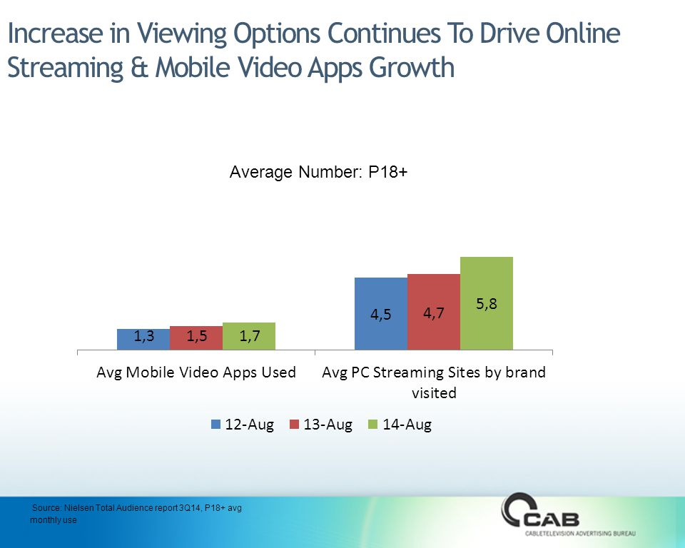 Increase in Viewing Options Continues To Drive Online Streaming & Mobile Video Apps Growth Average Number: P18+ Source: Nielsen Total Audience report 3Q14, P18+ avg monthly use