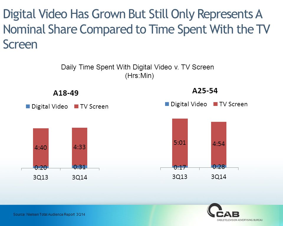 Digital Video Has Grown But Still Only Represents A Nominal Share Compared to Time Spent With the TV Screen Daily Time Spent With Digital Video v.
