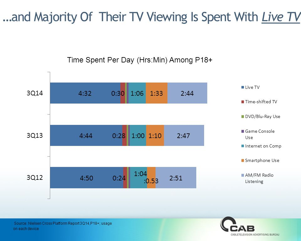 …and Majority Of Their TV Viewing Is Spent With Live TV Time Spent Per Day (Hrs:Min) Among P18+ Source: Nielsen Cross Platform Report 3Q14,P18+; usage on each device