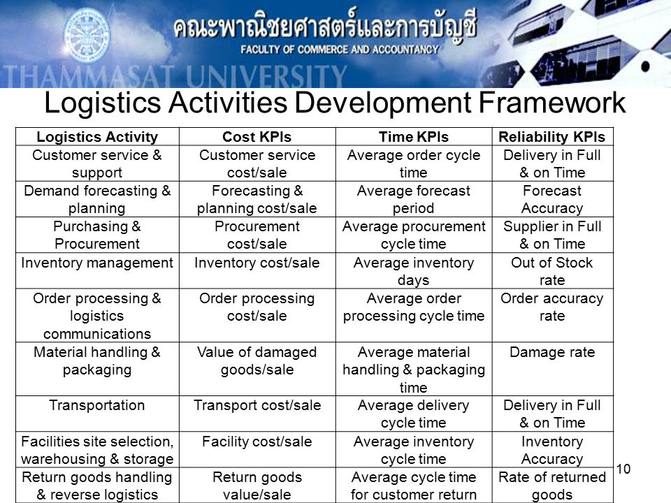 inventory and time based logistics Logistics is generally the detailed organization and implementation of a complex operation in a general business sense, logistics is the management of the flow of things between the point of origin and the point of consumption in order to meet requirements of customers or corporations.