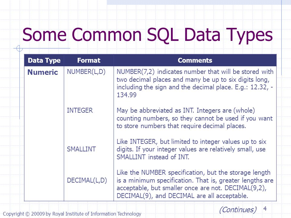 Some Common SQL Data Types Data TypeFormatComments Numeric NUMBER(L,D) INTEGER SMALLINT DECIMAL(L,D) NUMBER(7,2) indicates number that will be stored with two decimal places and many be up to six digits long, including the sign and the decimal place.