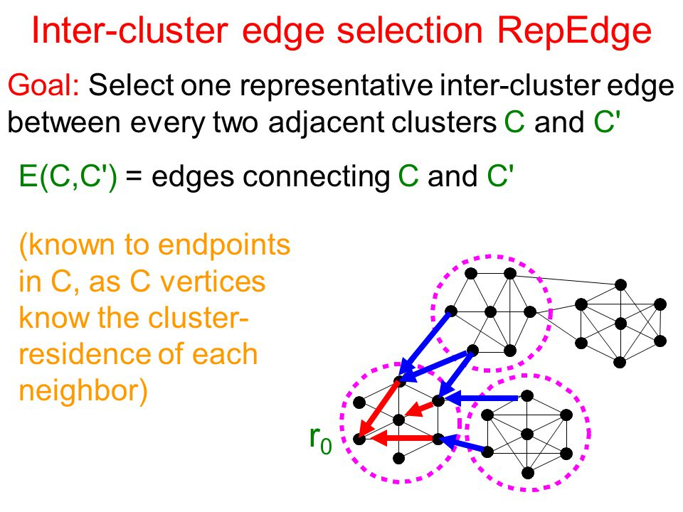 Inter-cluster edge selection RepEdge Goal: Select one representative inter-cluster edge between every two adjacent clusters C and C r0r0 E(C,C ) = edges connecting C and C (known to endpoints in C, as C vertices know the cluster- residence of each neighbor)