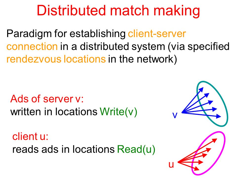 Distributed match making Paradigm for establishing client-server connection in a distributed system (via specified rendezvous locations in the network) Ads of server v: written in locations Write(v) v client u: reads ads in locations Read(u) u