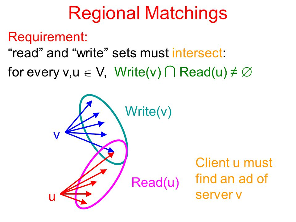 Regional Matchings Requirement: read and write sets must intersect: for every v,u  V, Write(v) Å Read(u) ≠  v u Write(v) Read(u) Client u must find an ad of server v