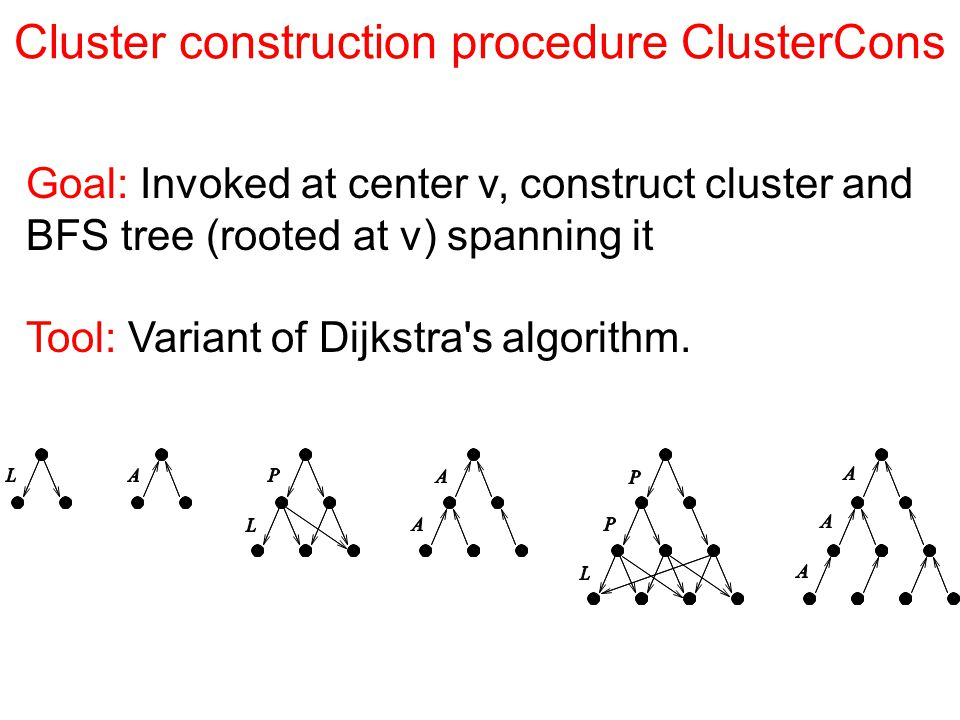 Cluster construction procedure ClusterCons Goal: Invoked at center v, construct cluster and BFS tree (rooted at v) spanning it Tool: Variant of Dijkstra s algorithm.