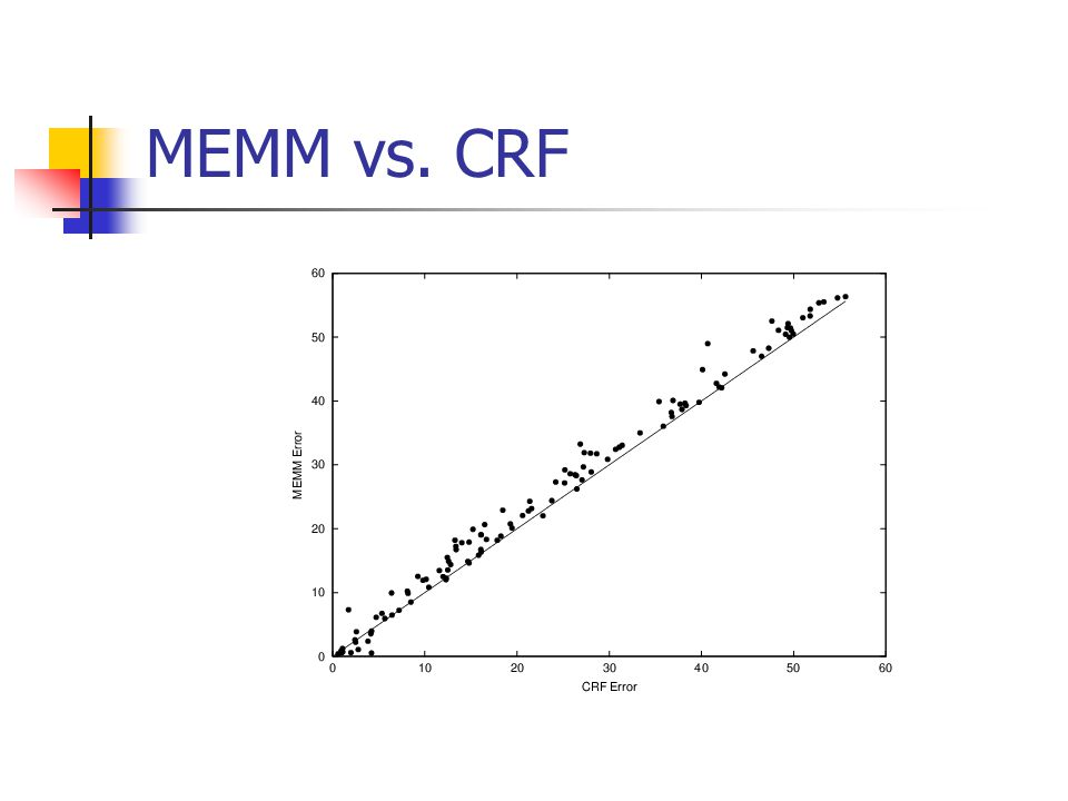 MEMM vs. CRF