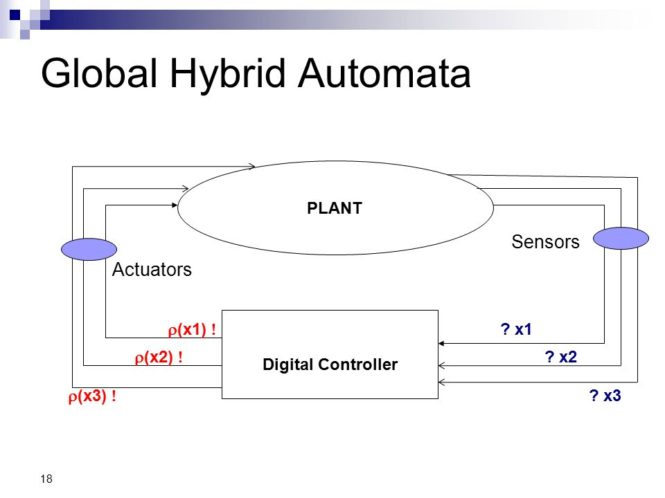 18 Global Hybrid Automata PLANT Digital Controller Sensors Actuators .