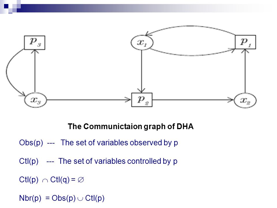 The Communictaion graph of DHA Obs(p) --- The set of variables observed by p Ctl(p) --- The set of variables controlled by p Ctl(p)  Ctl(q) =  Nbr(p) = Obs(p)  Ctl(p)