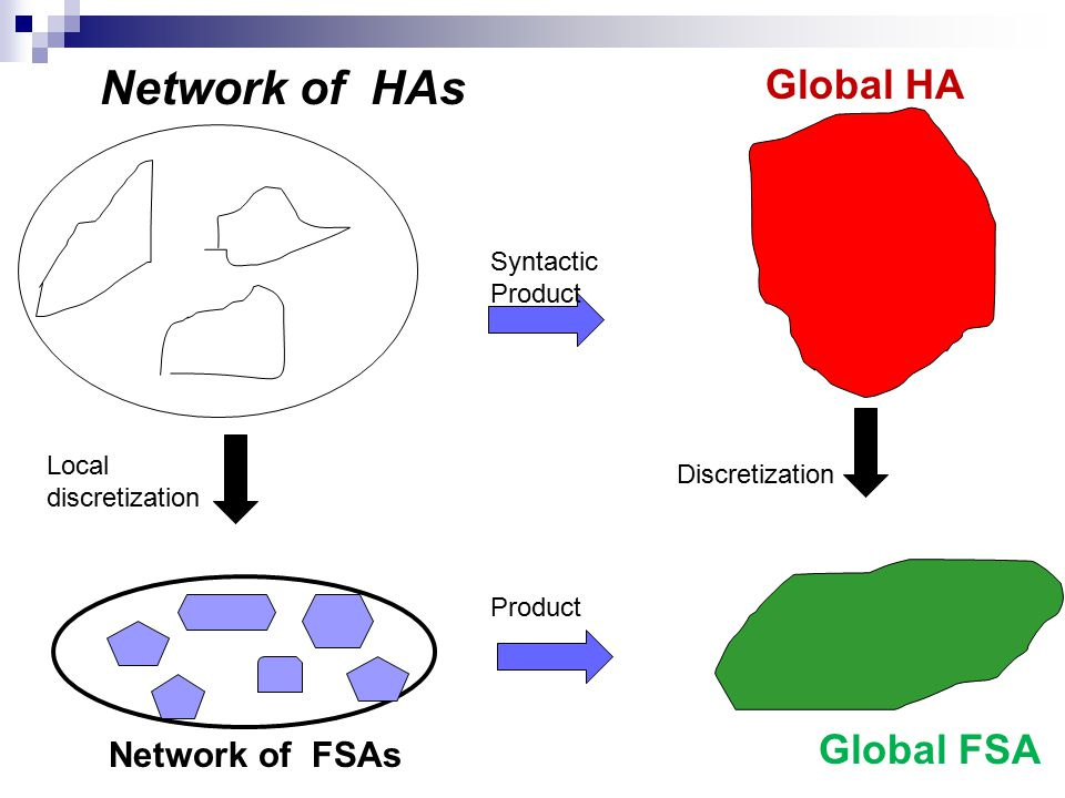 Global FSA Syntactic Product Discretization Local discretization Network of FSAs Product Network of HAs Global HA