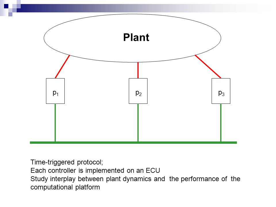p 1 p 2 p 3 Time-triggered protocol; Each controller is implemented on an ECU Study interplay between plant dynamics and the performance of the computational platform Plant