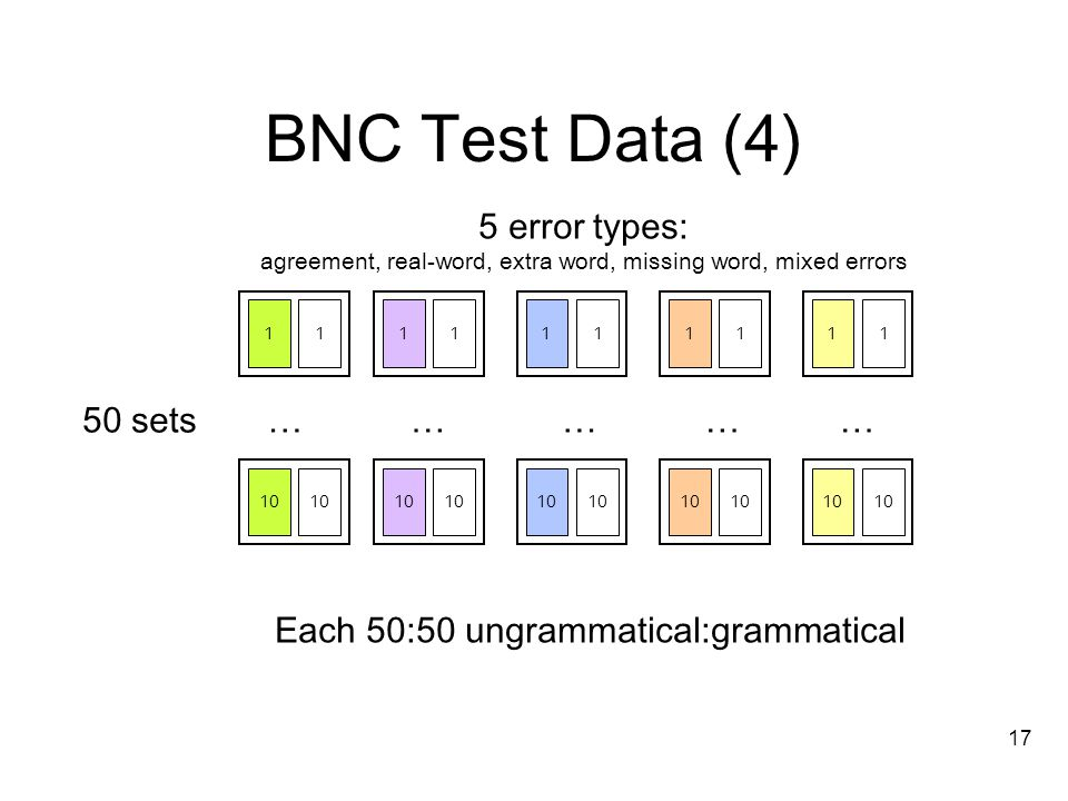 17 BNC Test Data (4) ……………50 sets 5 error types: agreement, real-word, extra word, missing word, mixed errors Each 50:50 ungrammatical:grammatical