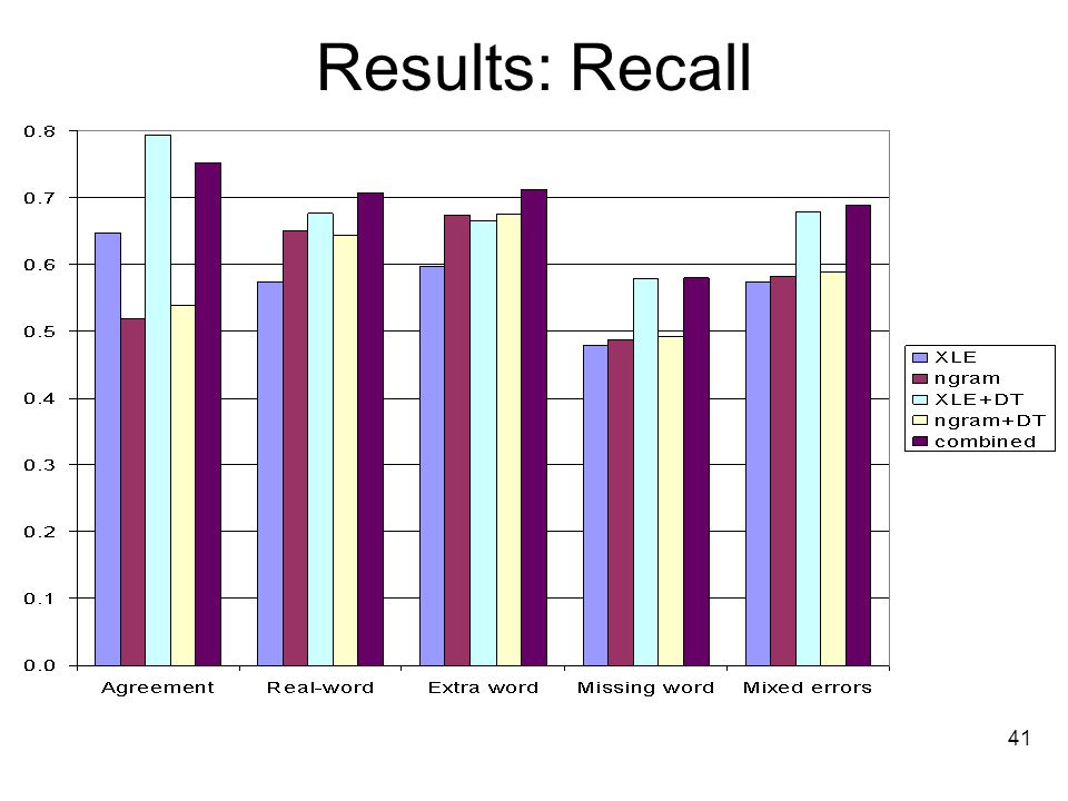 41 Results: Recall