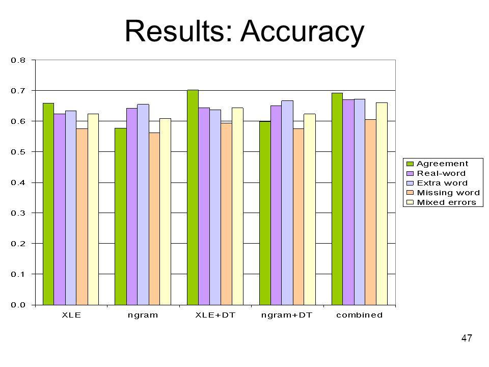 47 Results: Accuracy