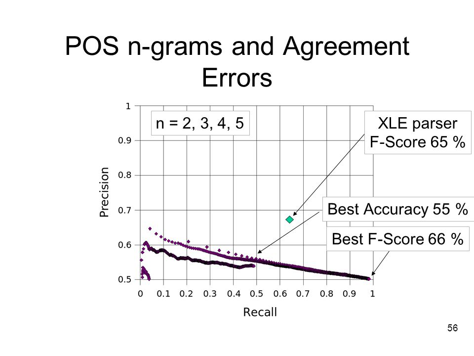 56 POS n-grams and Agreement Errors n = 2, 3, 4, 5 Best F-Score 66 % Best Accuracy 55 % XLE parser F-Score 65 %