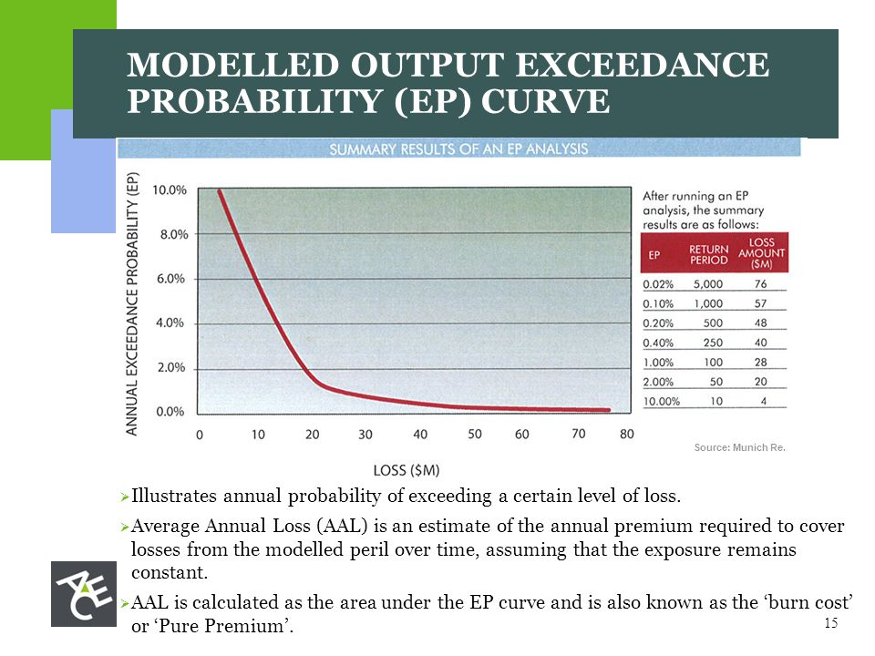 15 MODELLED OUTPUT EXCEEDANCE PROBABILITY (EP) CURVE Source: Munich Re.