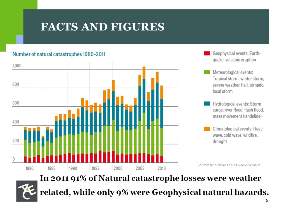 6 FACTS AND FIGURES In % of Natural catastrophe losses were weather related, while only 9% were Geophysical natural hazards.