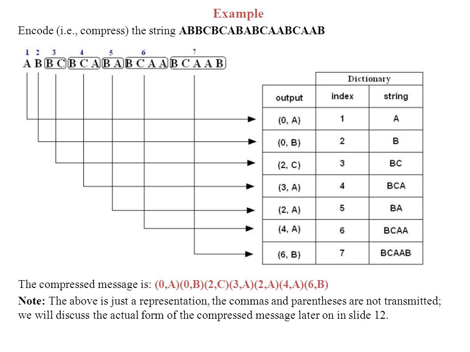 Example Encode (i.e., compress) the string ABBCBCABABCAABCAAB The compressed message is: (0,A)(0,B)(2,C)(3,A)(2,A)(4,A)(6,B) Note: The above is just a representation, the commas and parentheses are not transmitted; we will discuss the actual form of the compressed message later on in slide 12.