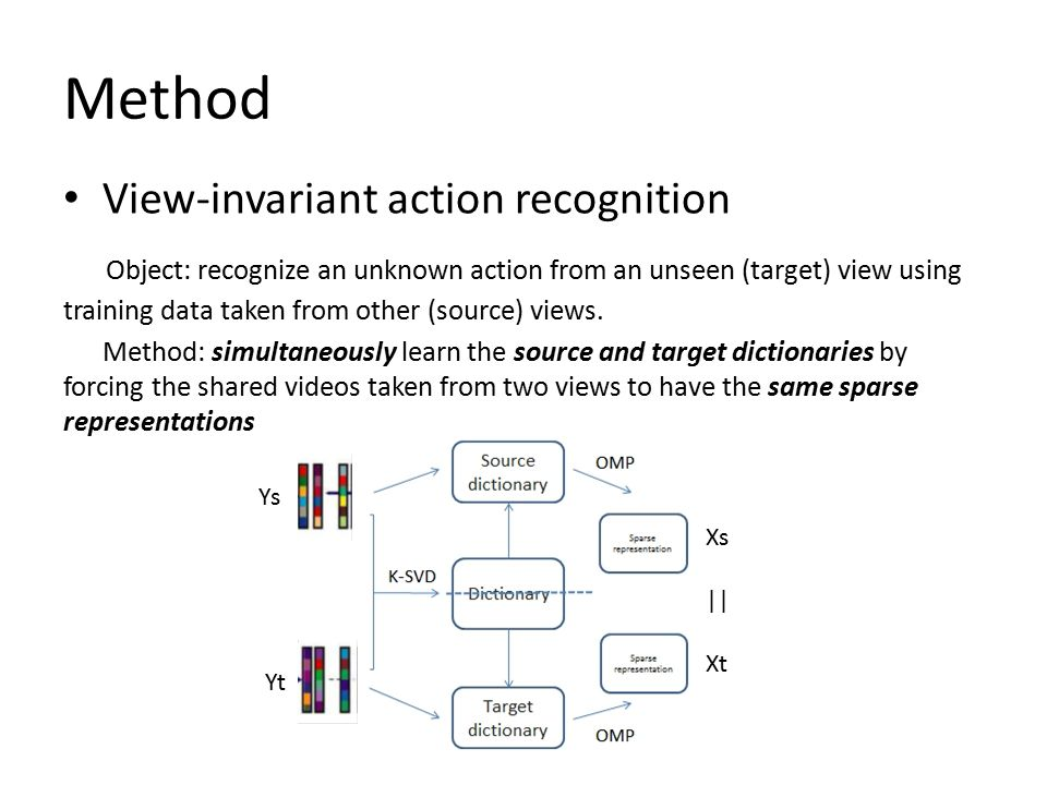 Method View-invariant action recognition Object: recognize an unknown action from an unseen (target) view using training data taken from other (source) views.