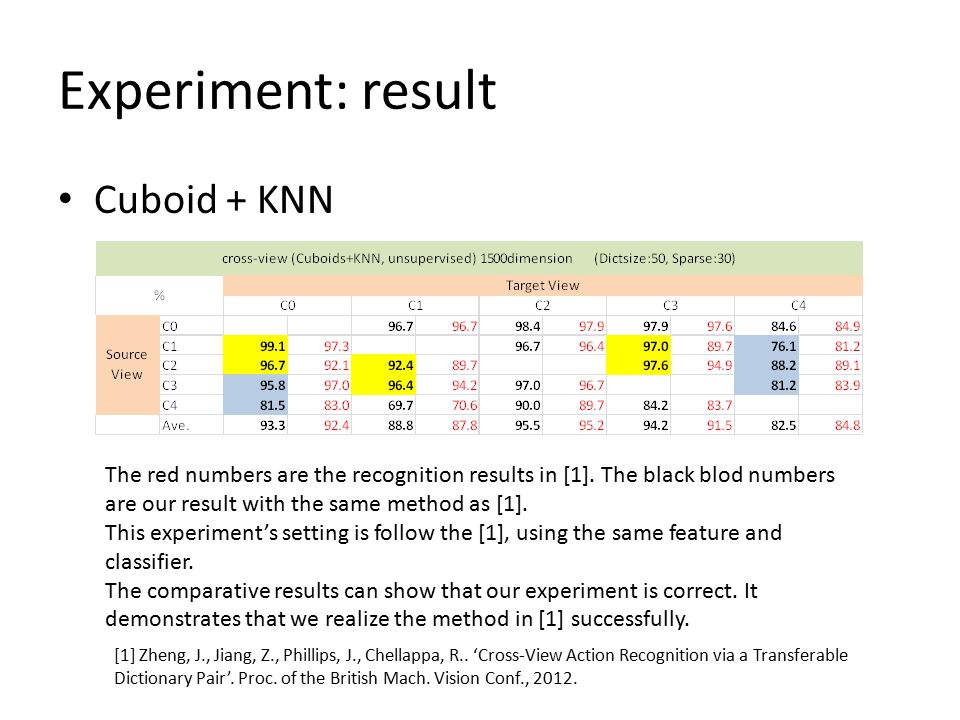 Experiment: result Cuboid + KNN The red numbers are the recognition results in [1].