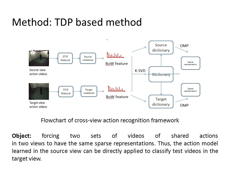 Object: forcing two sets of videos of shared actions in two views to have the same sparse representations.