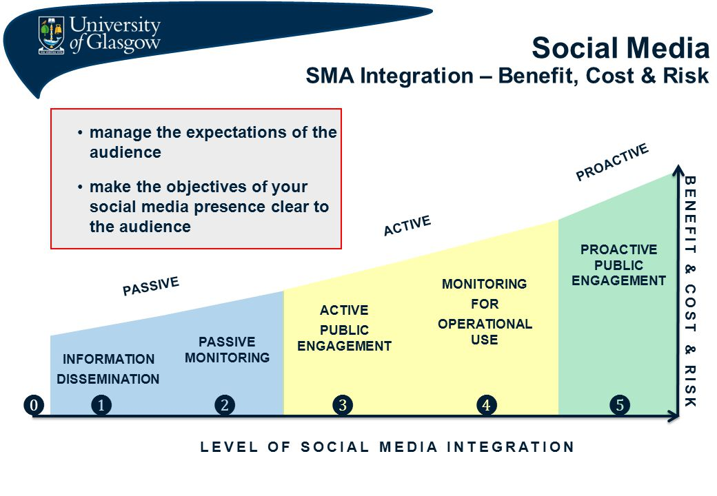 Social Media SMA Integration – Benefit, Cost & Risk INFORMATION DISSEMINATION PASSIVE MONITORING ACTIVE PUBLIC ENGAGEMENT MONITORING FOR OPERATIONAL USE PROACTIVE PUBLIC ENGAGEMENT LEVEL OF SOCIAL MEDIA INTEGRATION PASSIVE ACTIVE PROACTIVE BENE FIT ❶ ❷ ❸ ❹ ❺ & COST & RISK manage the expectations of the audience make the objectives of your social media presence clear to the audience