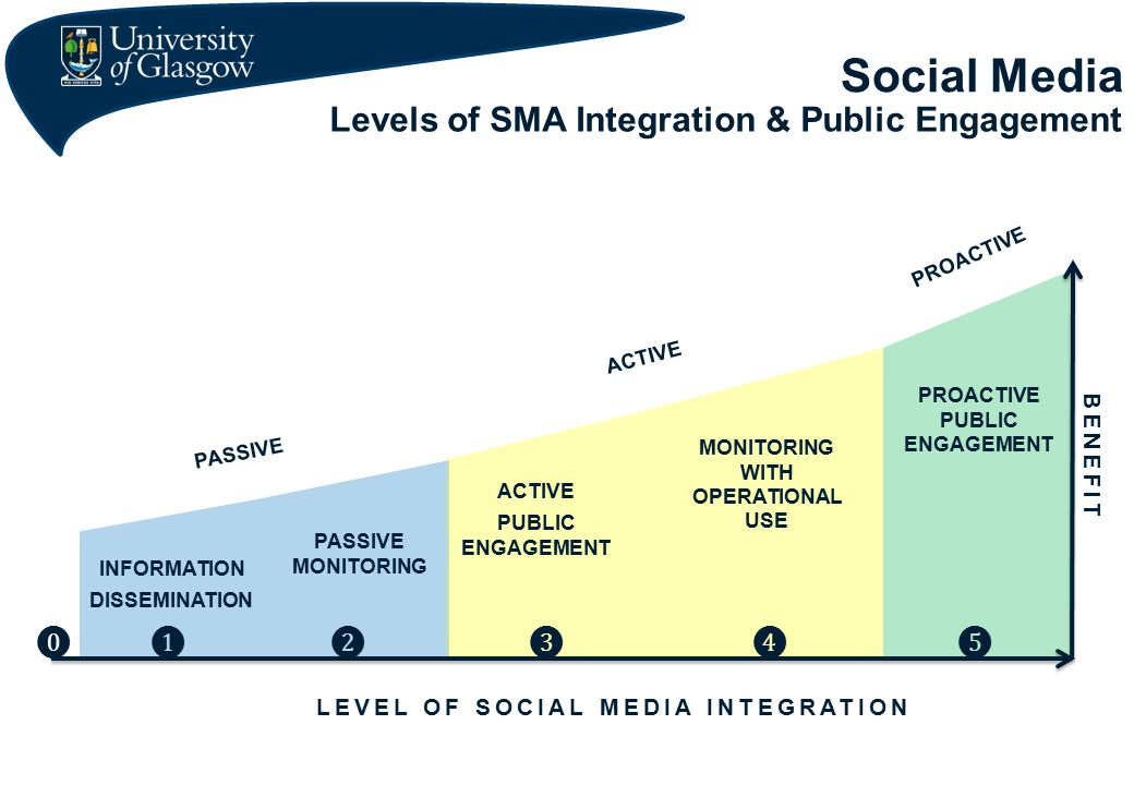 Social Media Levels of SMA Integration & Public Engagement LEVEL OF SOCIAL MEDIA INTEGRATION PASSIVE ACTIVE PROACTIVE BENE FIT INFORMATION DISSEMINATION ❶ ❷ PASSIVE MONITORING ❸ ACTIVE PUBLIC ENGAGEMENT ❹ MONITORING WITH OPERATIONAL USE ❺ PROACTIVE PUBLIC ENGAGEMENT