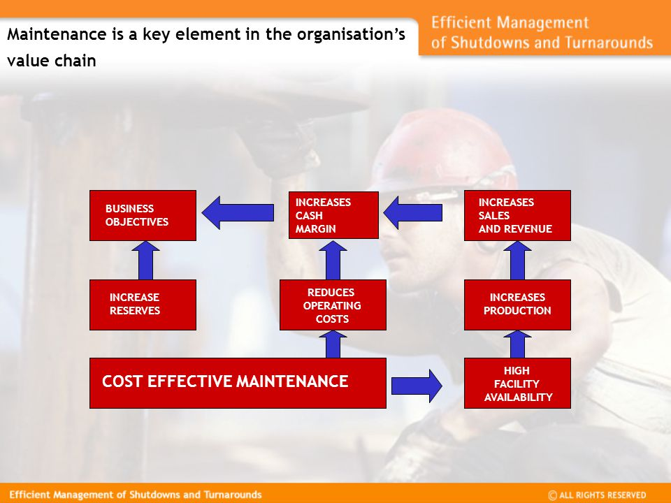 Maintenance is a key element in the organisation's value chain INCREASES CASH MARGIN BUSINESS OBJECTIVES INCREASES SALES AND REVENUE INCREASE RESERVES REDUCES OPERATING COSTS INCREASES PRODUCTION HIGH FACILITY AVAILABILITY COST EFFECTIVE MAINTENANCE