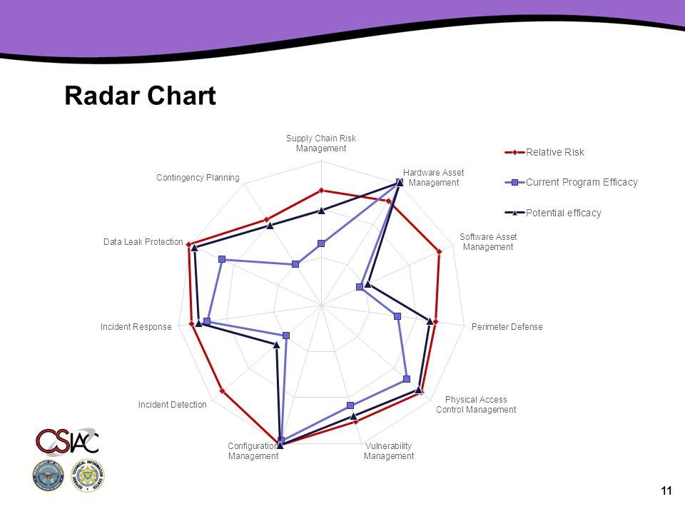 Radar Chart 11