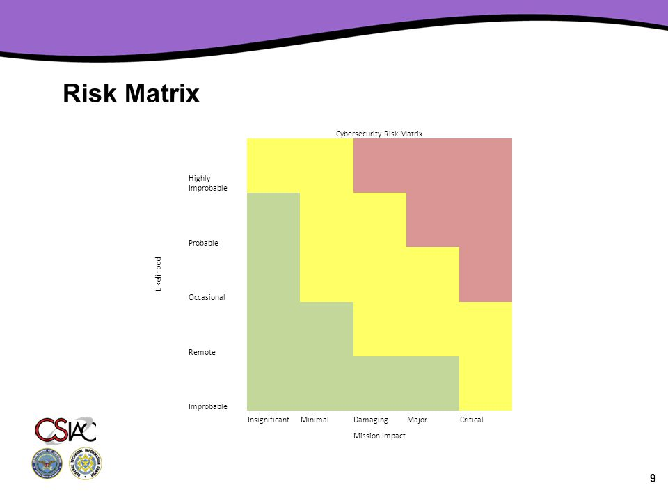 Risk Matrix 9 Cybersecurity Risk Matrix Likelihood Highly Improbable Probable Occasional Remote Improbable InsignificantMinimalDamagingMajorCritical Mission Impact