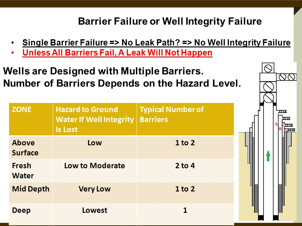 Single Barrier Failure => No Leak Path.