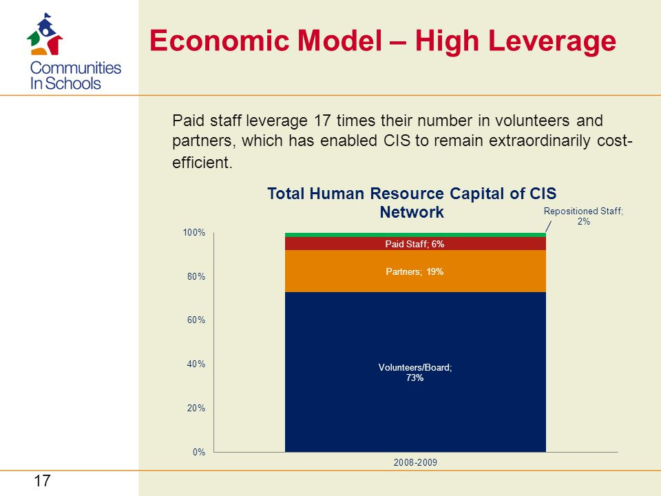 Economic Model – High Leverage Paid staff leverage 17 times their number in volunteers and partners, which has enabled CIS to remain extraordinarily cost- efficient.