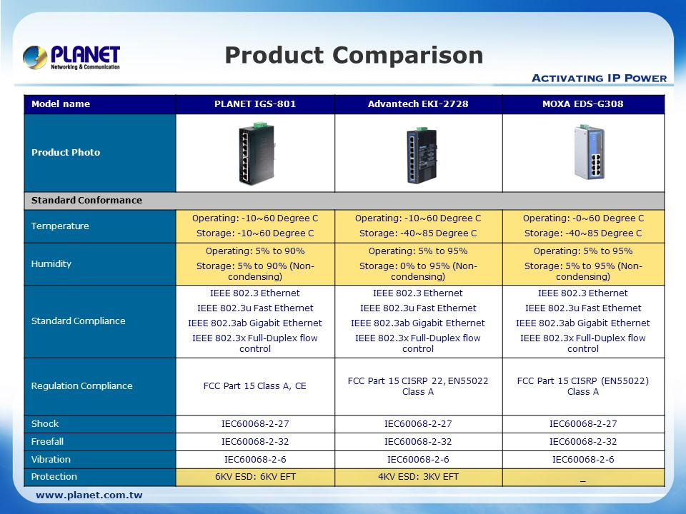 Product Comparison Model namePLANET IGS-801Advantech EKI-2728MOXA EDS-G308 Product Photo Standard Conformance Temperature Operating: -10~60 Degree C Storage: -10~60 Degree C Operating: -10~60 Degree C Storage: -40~85 Degree C Operating: -0~60 Degree C Storage: -40~85 Degree C Humidity Operating: 5% to 90% Storage: 5% to 90% (Non- condensing) Operating: 5% to 95% Storage: 0% to 95% (Non- condensing) Operating: 5% to 95% Storage: 5% to 95% (Non- condensing) Standard Compliance IEEE Ethernet IEEE 802.3u Fast Ethernet IEEE 802.3ab Gigabit Ethernet IEEE 802.3x Full-Duplex flow control IEEE Ethernet IEEE 802.3u Fast Ethernet IEEE 802.3ab Gigabit Ethernet IEEE 802.3x Full-Duplex flow control IEEE Ethernet IEEE 802.3u Fast Ethernet IEEE 802.3ab Gigabit Ethernet IEEE 802.3x Full-Duplex flow control Regulation ComplianceFCC Part 15 Class A, CE FCC Part 15 CISRP 22, EN55022 Class A FCC Part 15 CISRP (EN55022) Class A ShockIEC FreefallIEC VibrationIEC Protection6KV ESD: 6KV EFT4KV ESD: 3KV EFT_