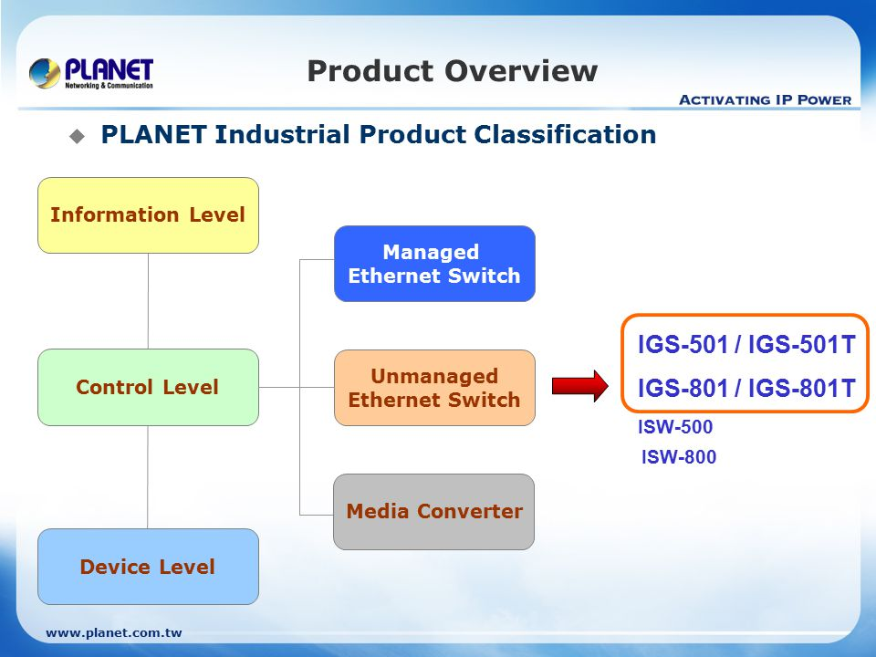 Control Level Device Level Information Level Product Overview  PLANET Industrial Product Classification Managed Ethernet Switch Unmanaged Ethernet Switch Media Converter IGS-501 / IGS-501T IGS-801 / IGS-801T ISW-500 ISW-800