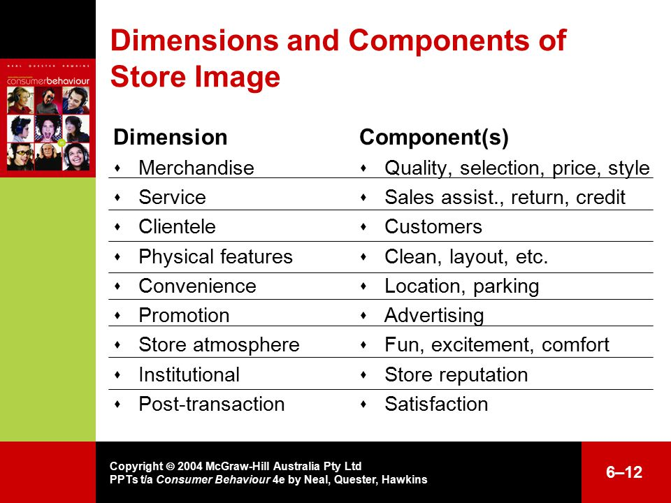 Copyright  2004 McGraw-Hill Australia Pty Ltd PPTs t/a Consumer Behaviour 4e by Neal, Quester, Hawkins 6–12 Dimensions and Components of Store Image Dimension  Merchandise  Service  Clientele  Physical features  Convenience  Promotion  Store atmosphere  Institutional  Post-transaction Component(s)  Quality, selection, price, style  Sales assist., return, credit  Customers  Clean, layout, etc.