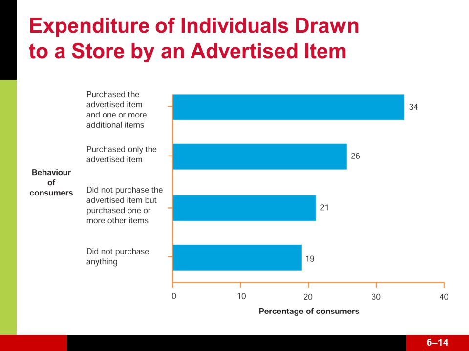 6–14 Expenditure of Individuals Drawn to a Store by an Advertised Item