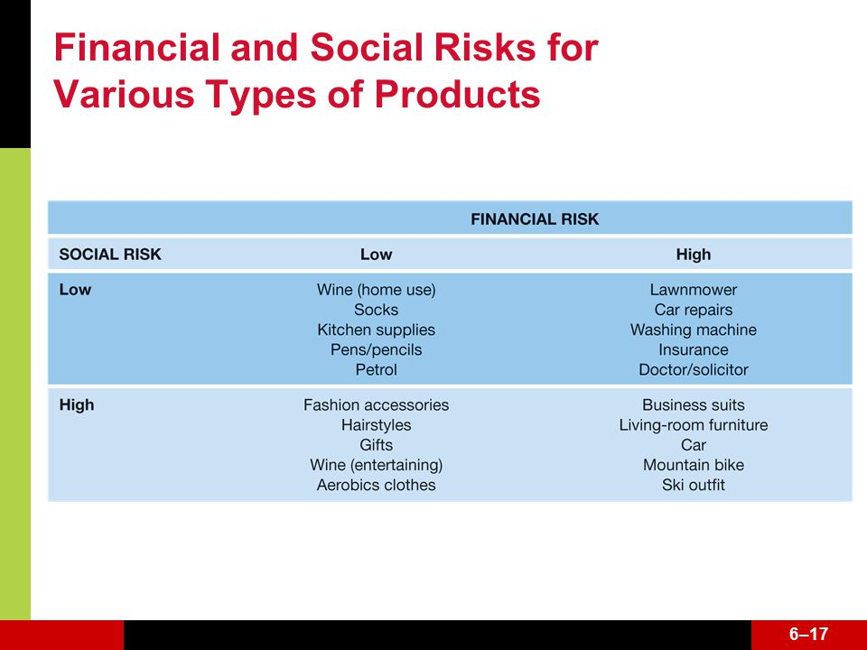 6–17 Financial and Social Risks for Various Types of Products