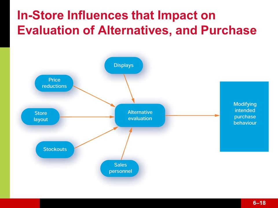 6–18 In-Store Influences that Impact on Evaluation of Alternatives, and Purchase