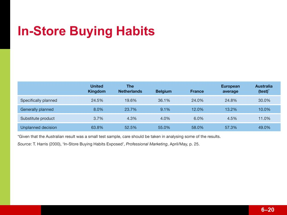 6–20 In-Store Buying Habits