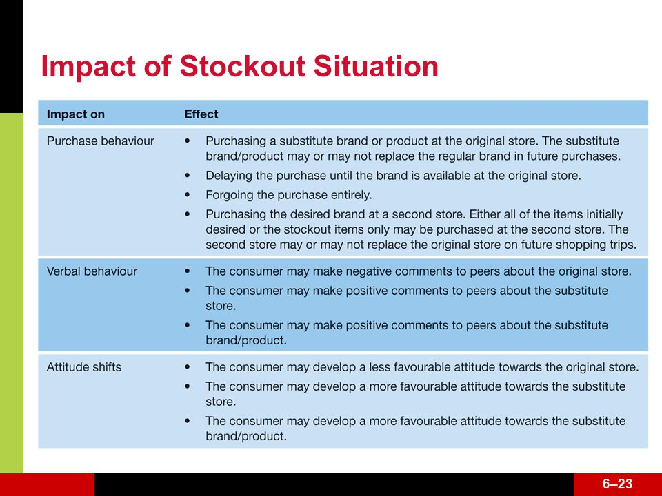 6–23 Impact of Stockout Situation