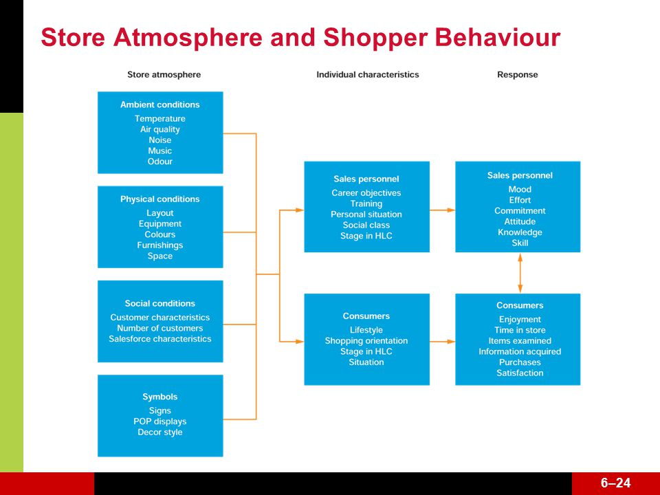 6–24 Store Atmosphere and Shopper Behaviour