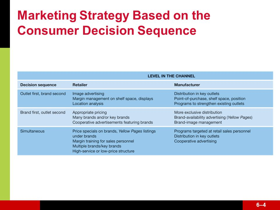 6–46–4 Marketing Strategy Based on the Consumer Decision Sequence