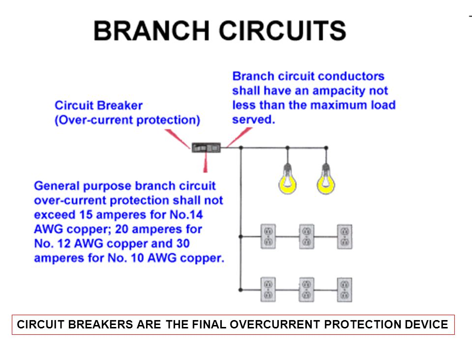 CIRCUIT BREAKERS ARE THE FINAL OVERCURRENT PROTECTION DEVICE