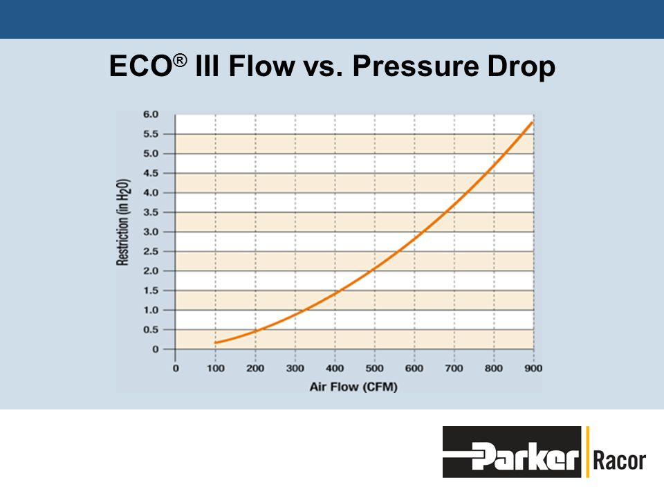 ECO ® III Flow vs. Pressure Drop