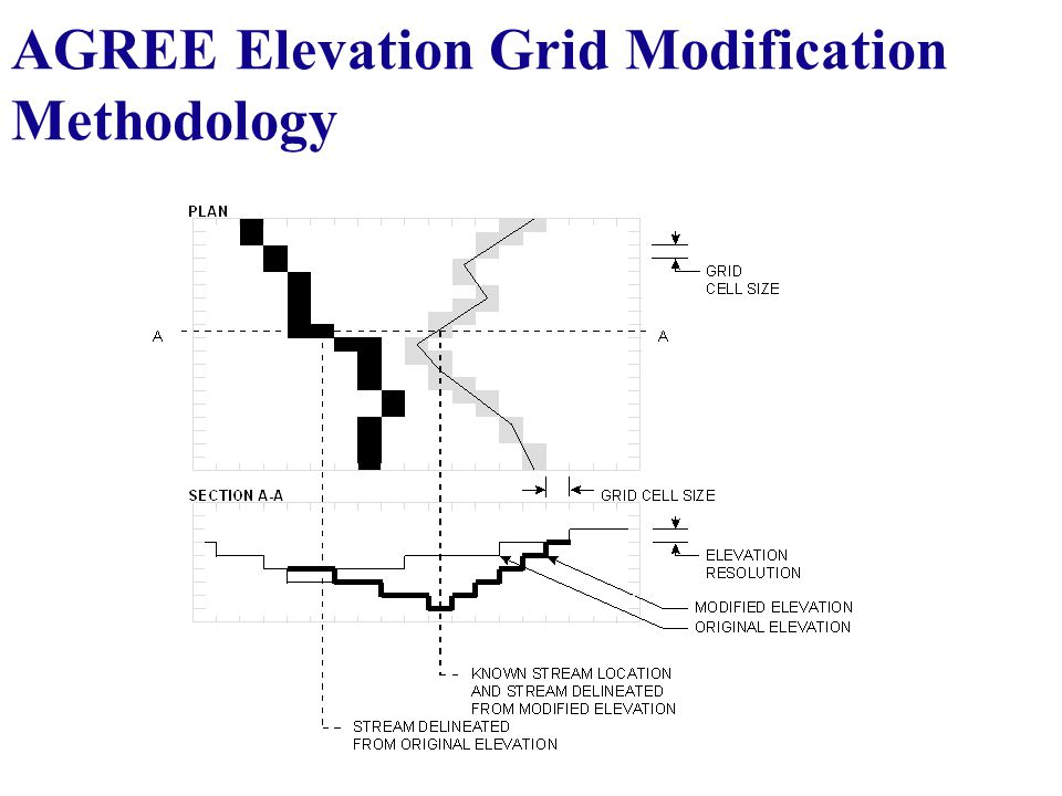 AGREE Elevation Grid Modification Methodology