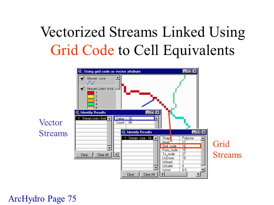 Vectorized Streams Linked Using Grid Code to Cell Equivalents Vector Streams Grid Streams ArcHydro Page 75